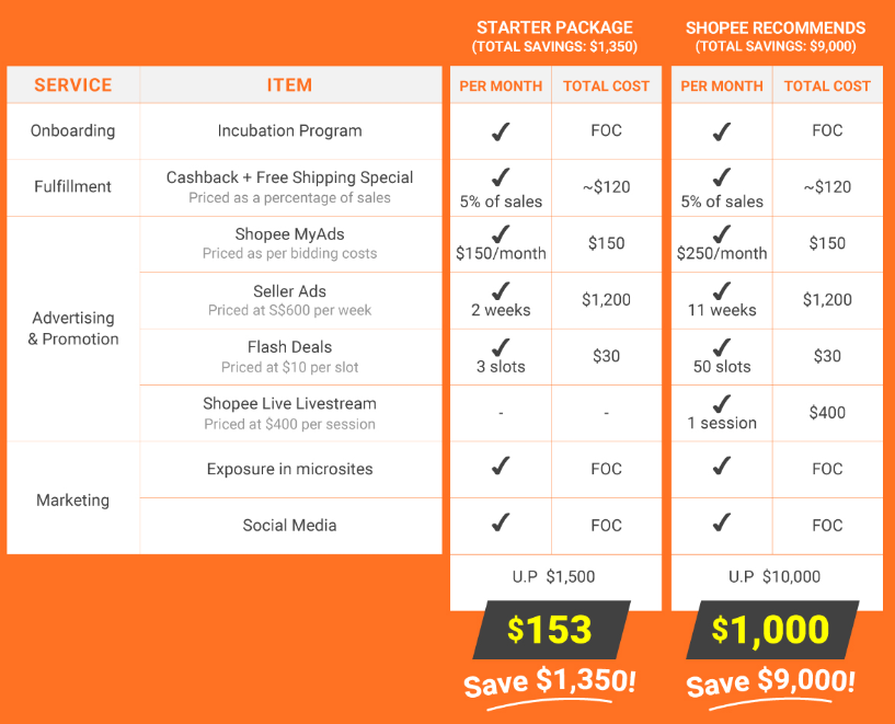shopee packages