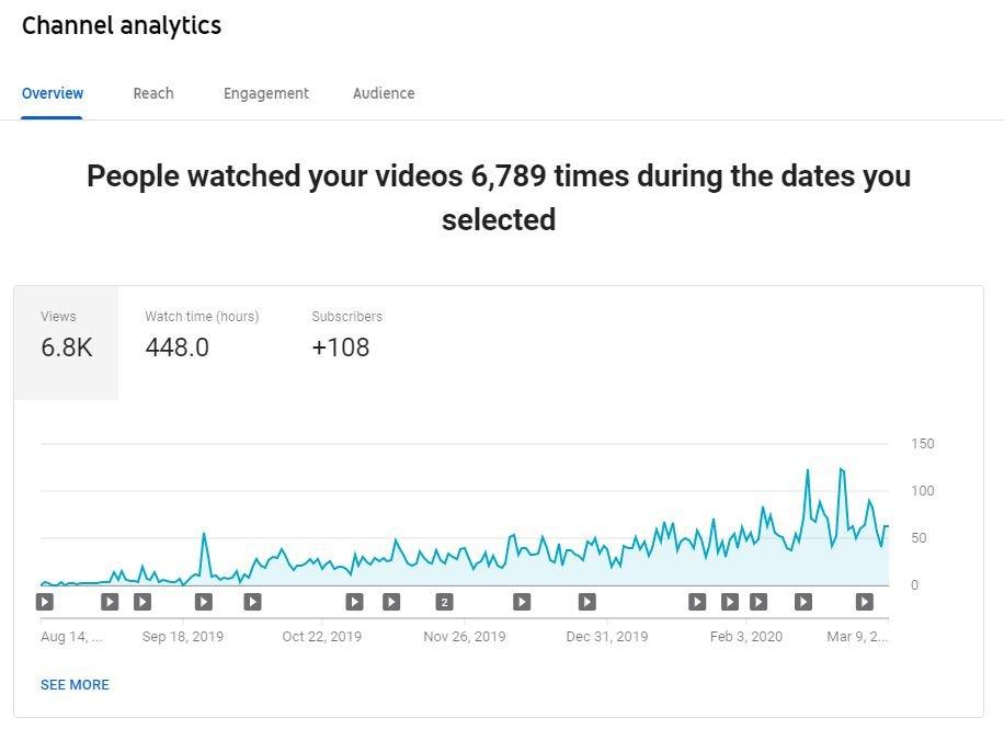youtube analytics view