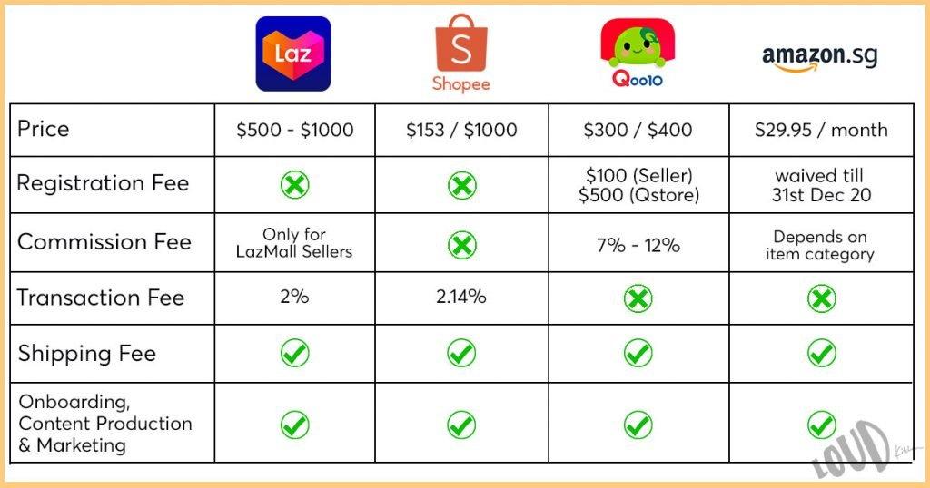singapore ecommerce platform comparison 2020
